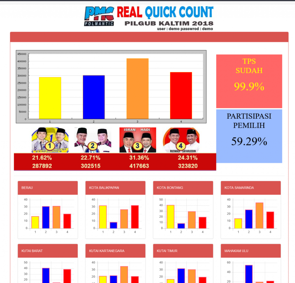 tampilan aplikasi real count by polmantic